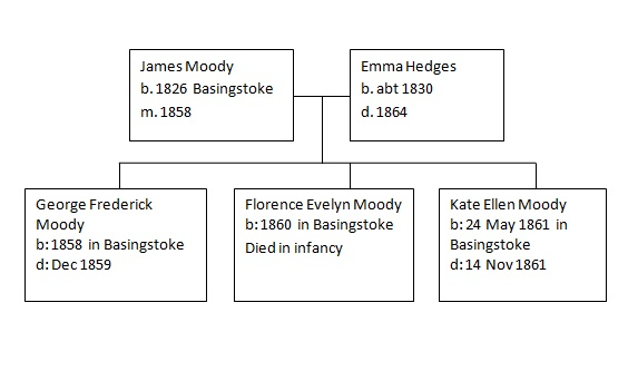 Family Tree of James Moody and Emma Hedges